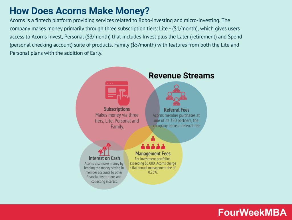 how-does-acorns-make-money