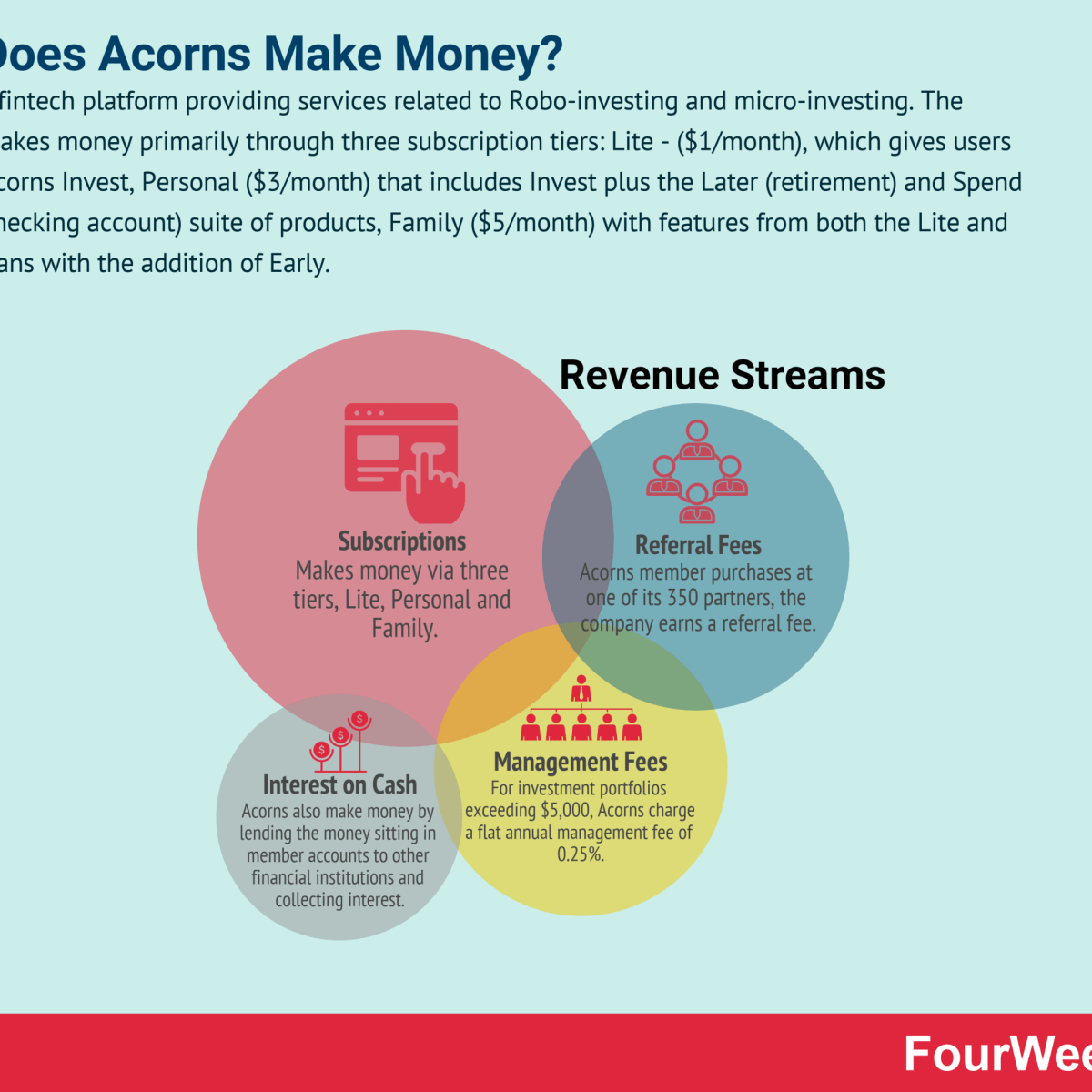 How Does Acorns Make Money?