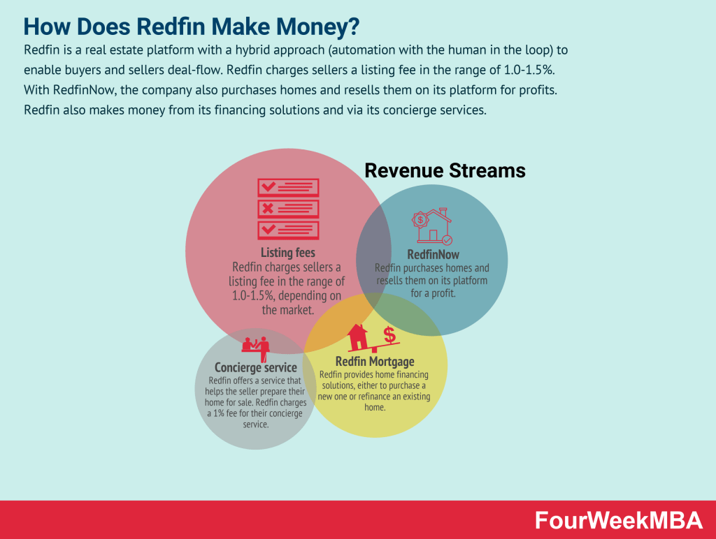 how-does-redfin-make-money