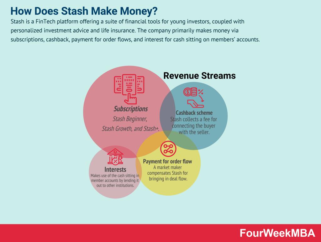 how-does-stash-make-money