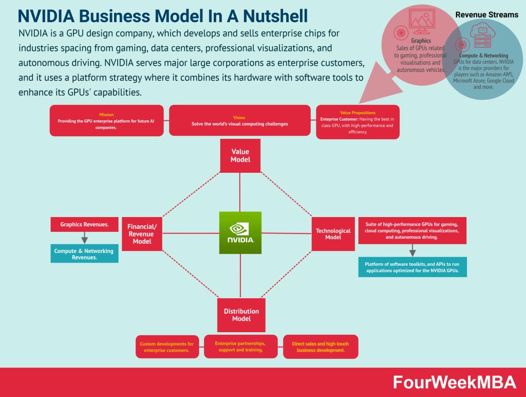 nvidia-business-model