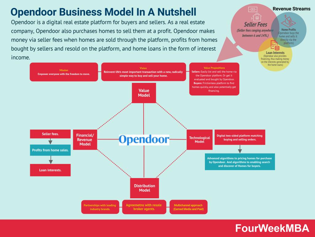 opendoor-business-model