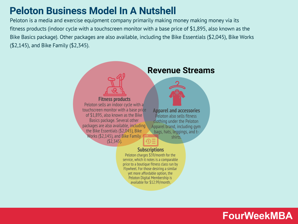 peloton-business-model