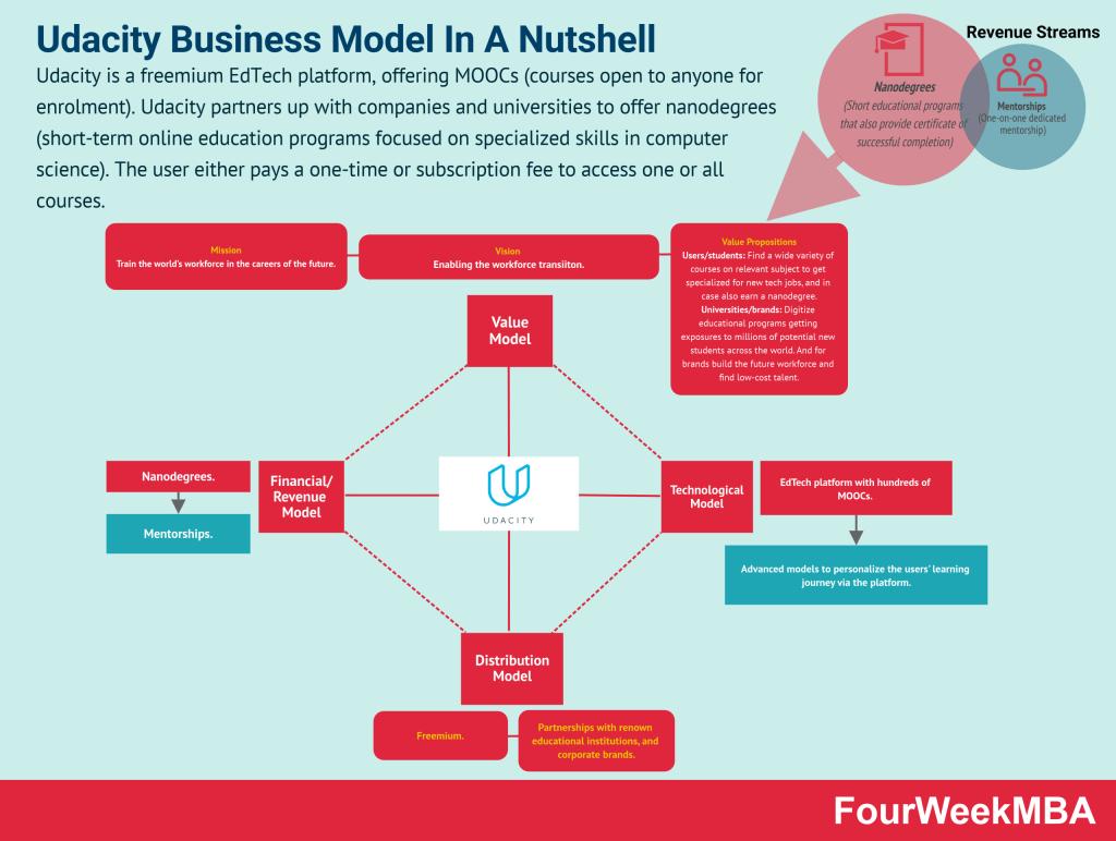 udacity-business-model