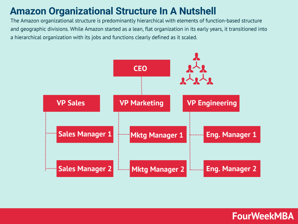 amazon-organizational-structure