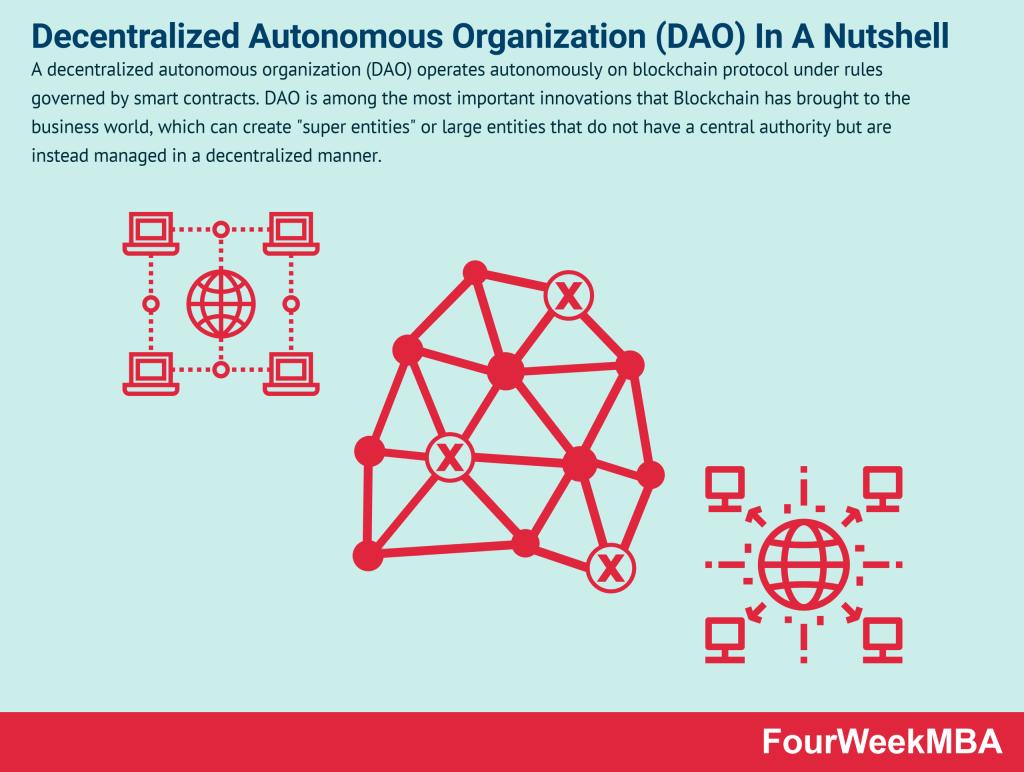 decentralized-autonomous-organization