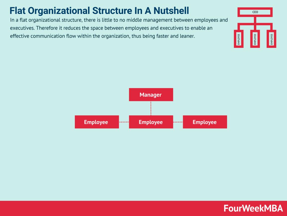 flat-organizational-structure