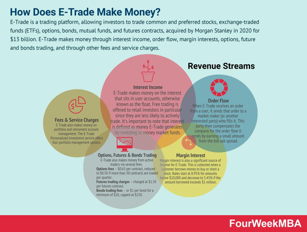 how-does-e-trade-make-money