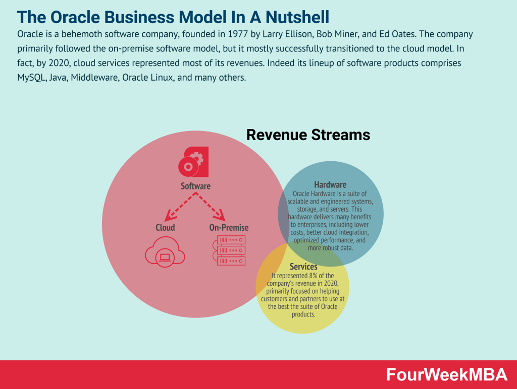 how-does-oracle-make-money
