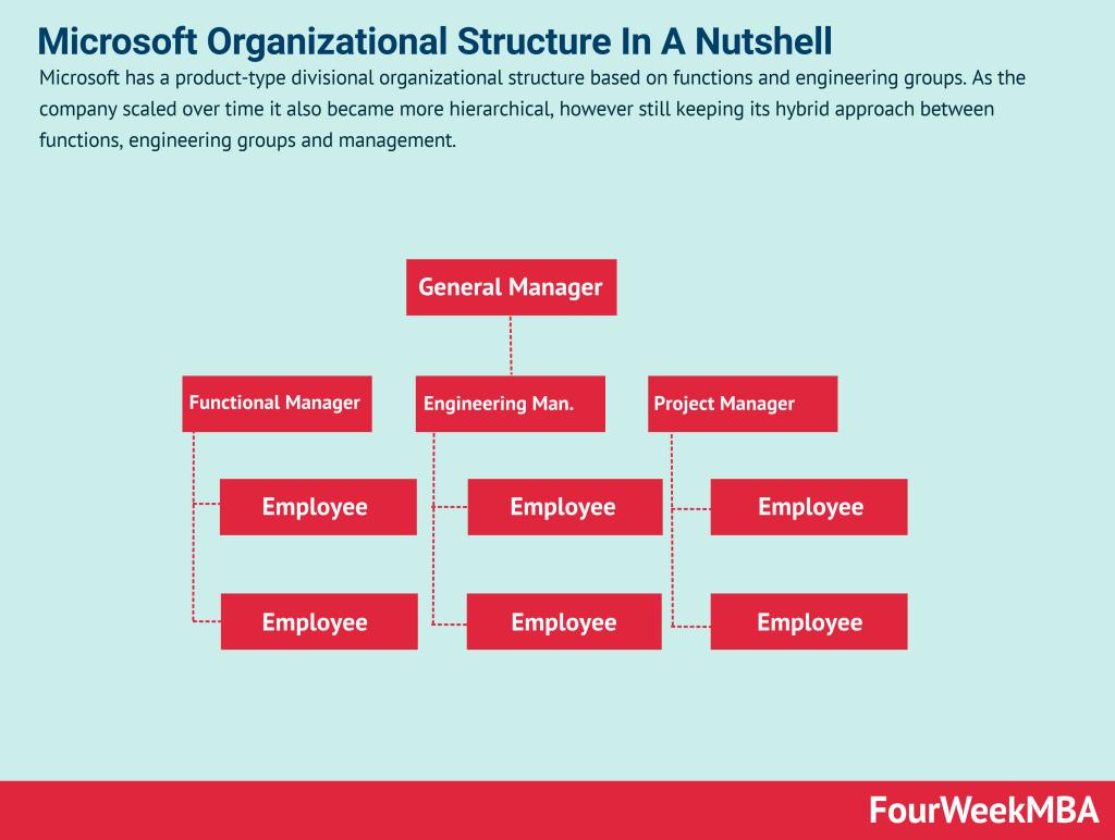 microsoft-organizational-structure