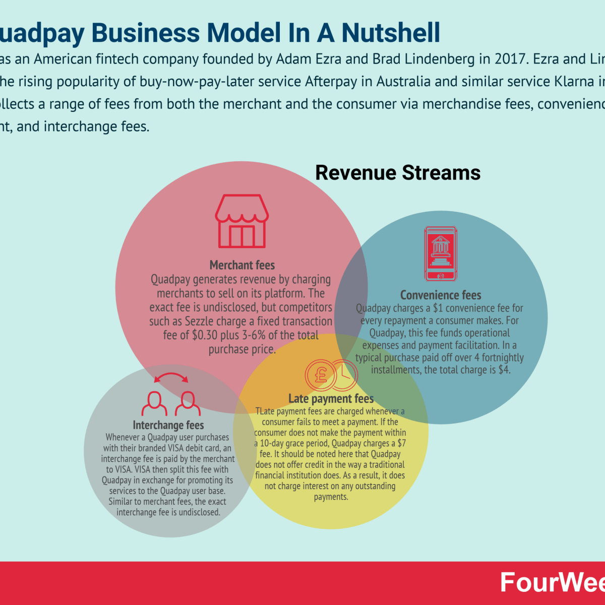 How Does Quadpay Make Money? The Quadpay Business Model In A Nutshell