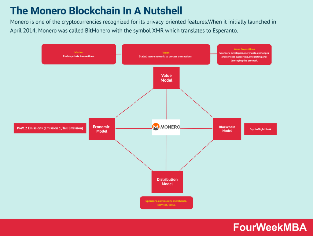monero-blockchain