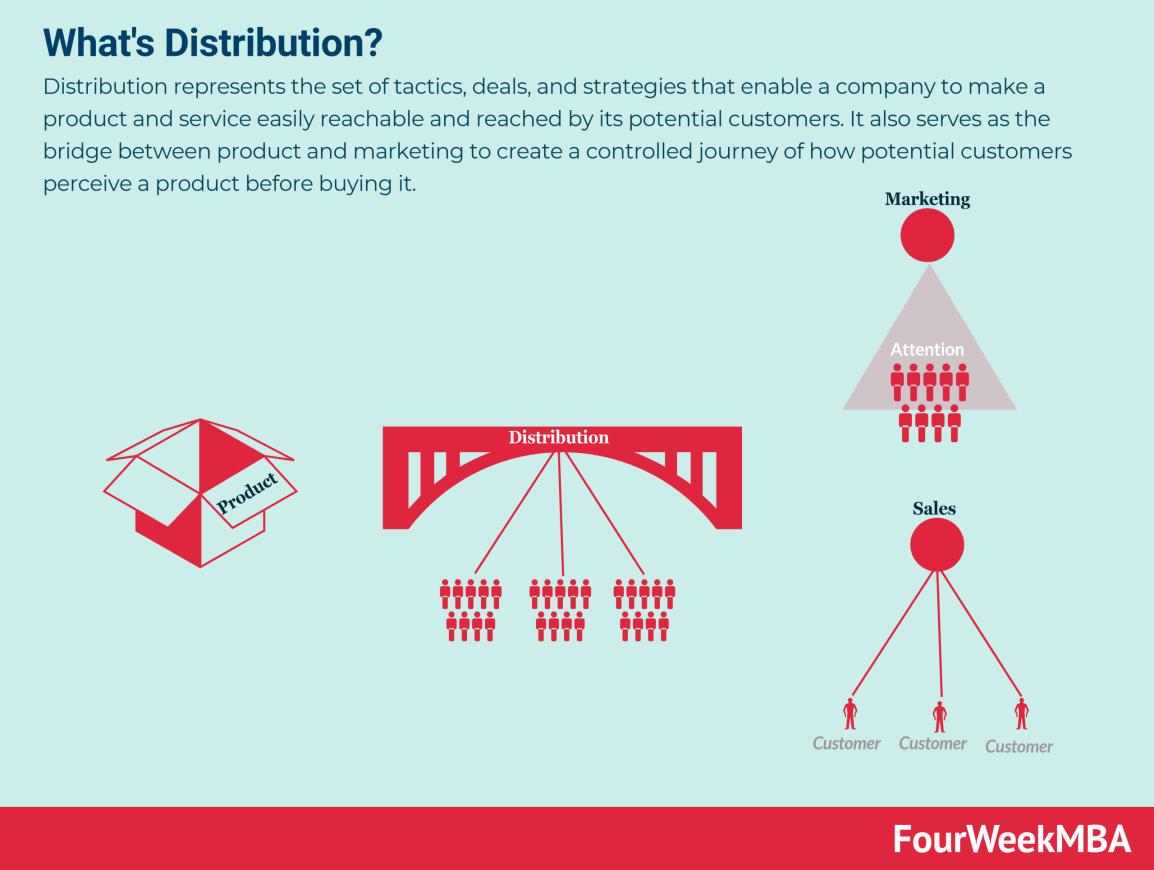 whats-distribution