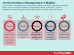 What are the Five Functions of Management? The Five Functions of Management In A Nutshell