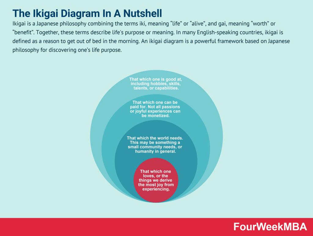 ikigai-diagram