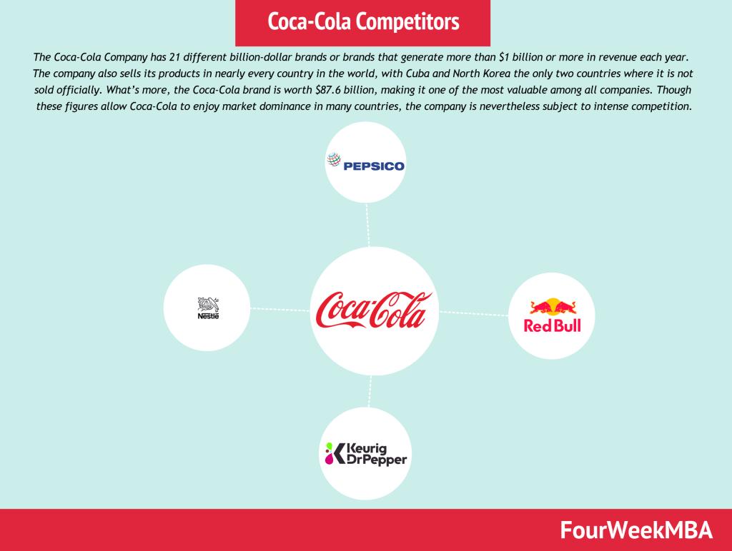 coca-cola-competitors
