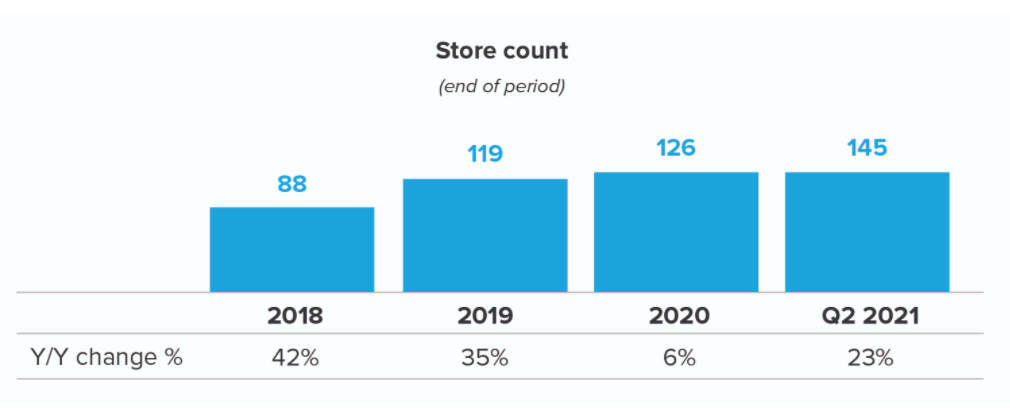 warby-parker-stores-count
