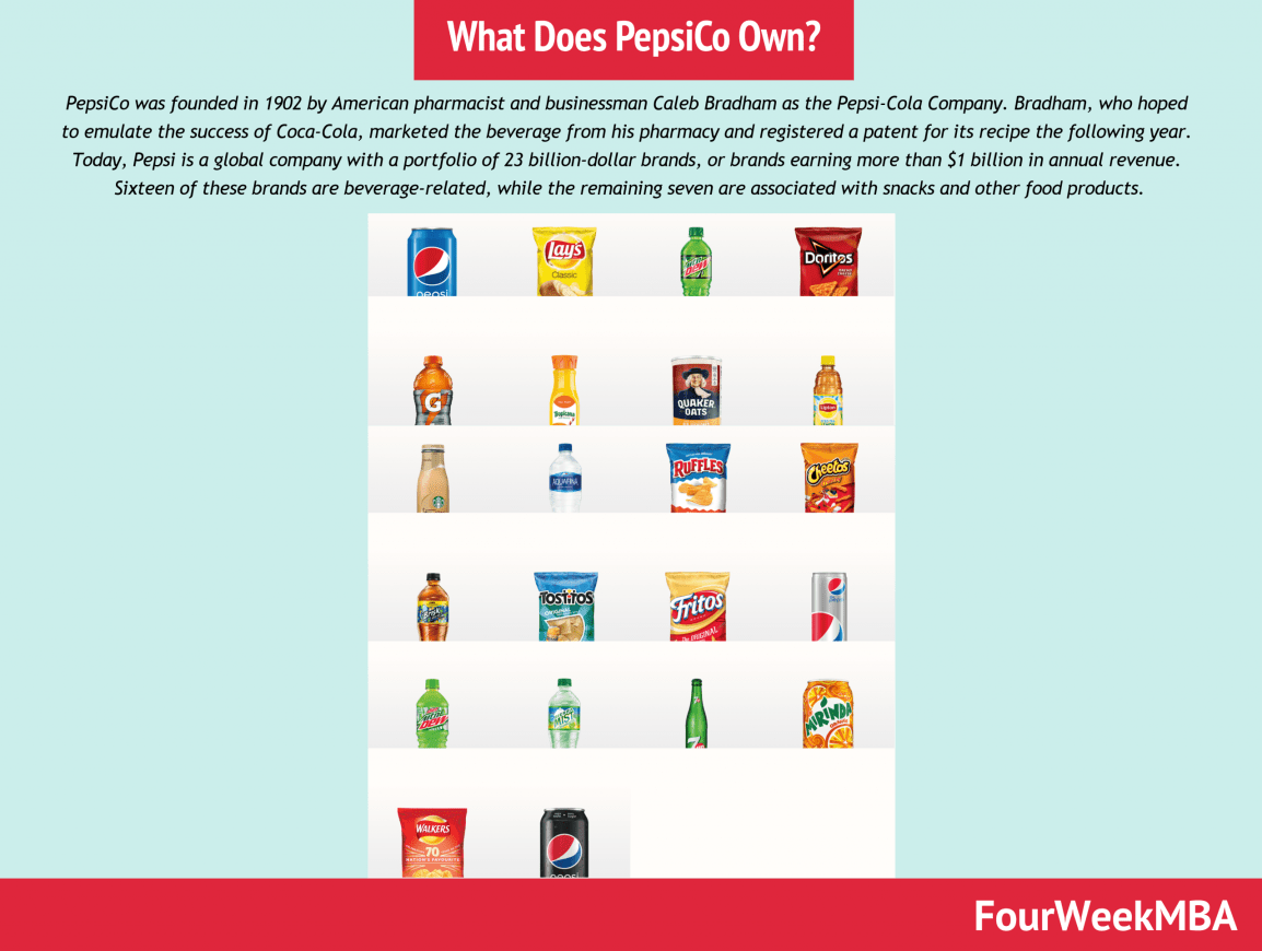 what-does-pepsico-own