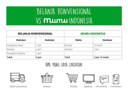 Belanja Online Hanya di Mumu.id