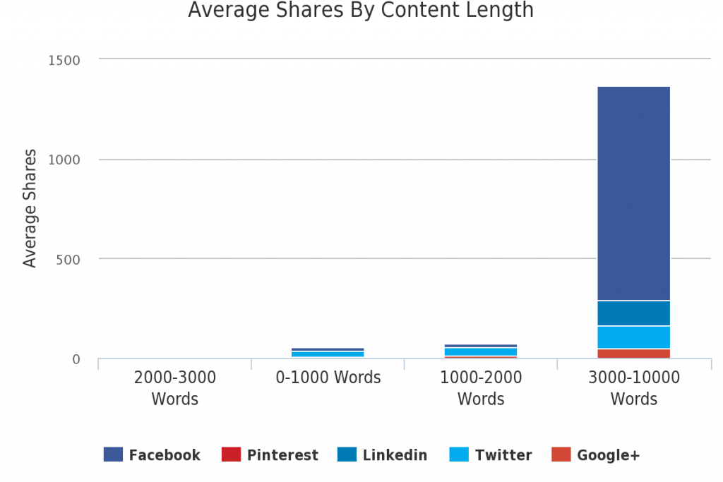 Social share of content vs length of blog post