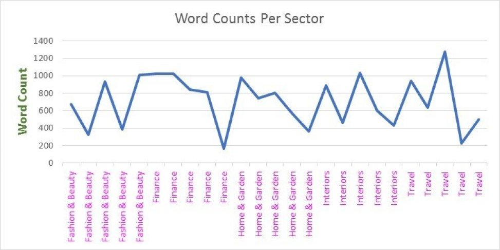 Number of words in a article - word count