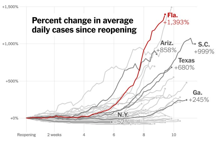 US records a sudden massive surge of COVID-19 cases