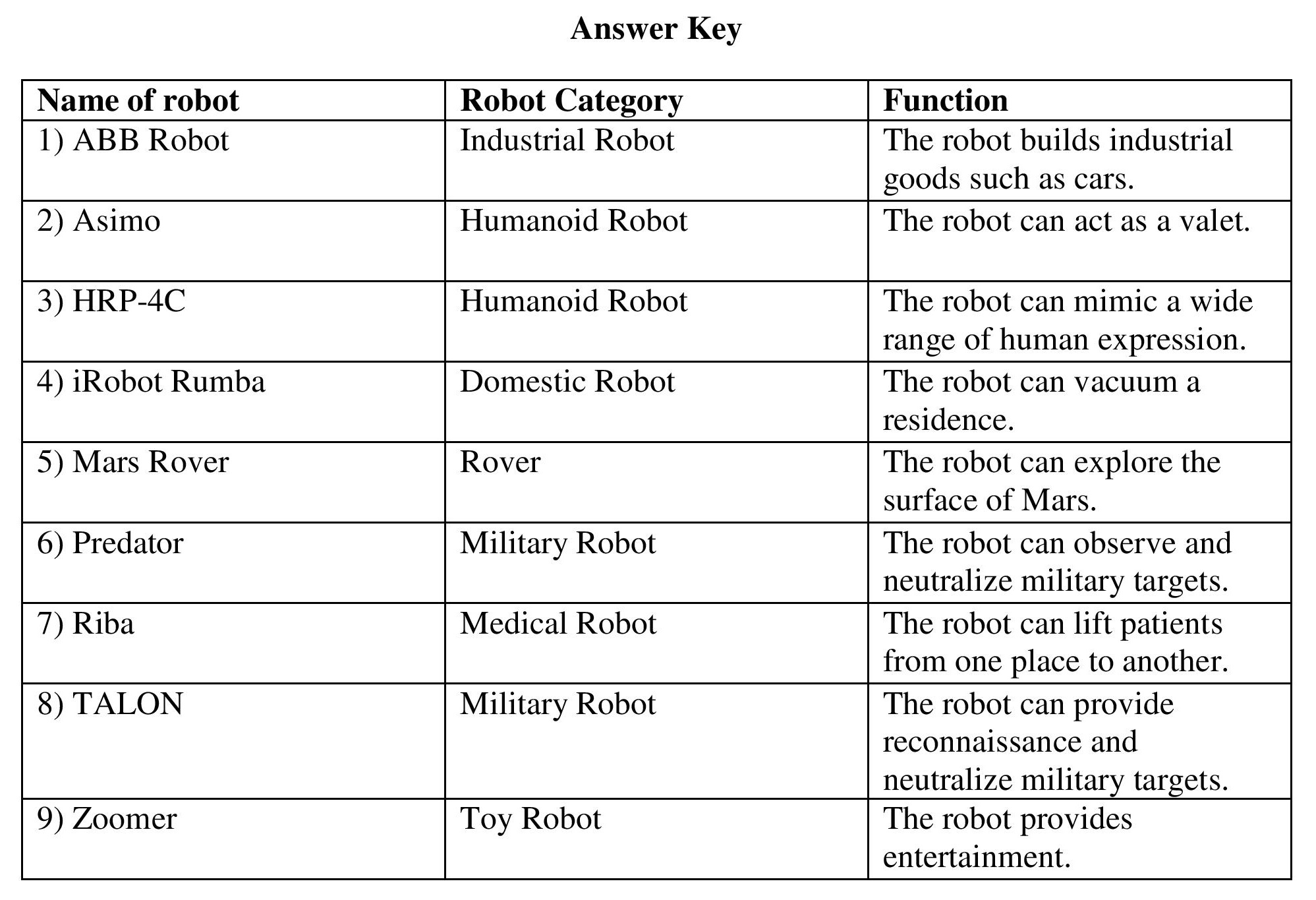 Taxonomy Worksheet Answer Key Vocabulary