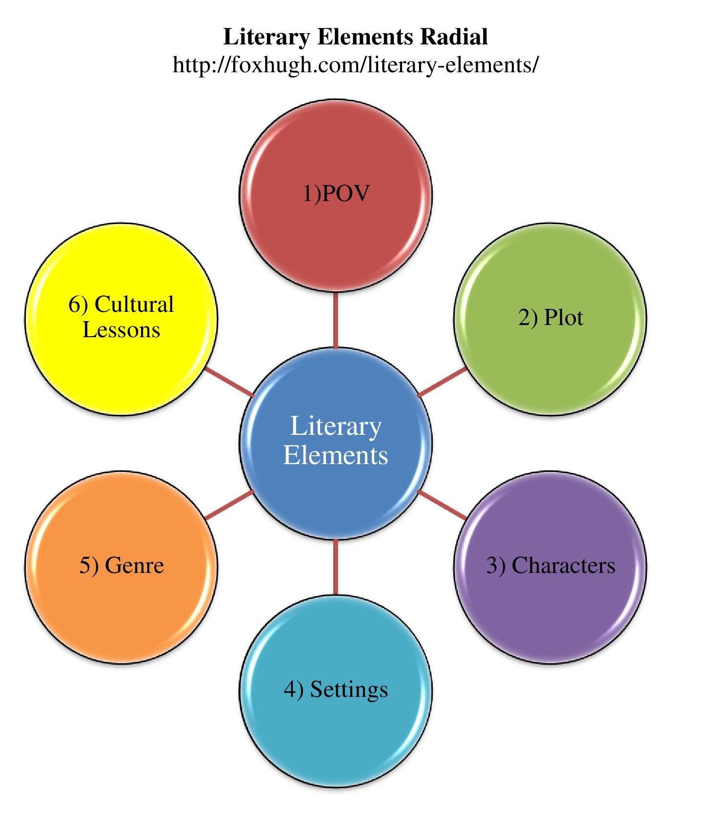 Literary Elements Worksheet Answers