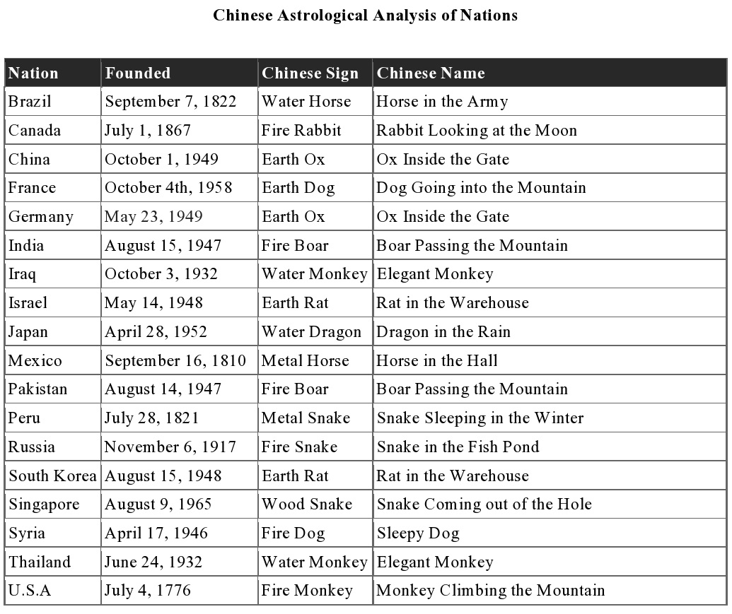 Chinese Astrologicalysis Of Nations