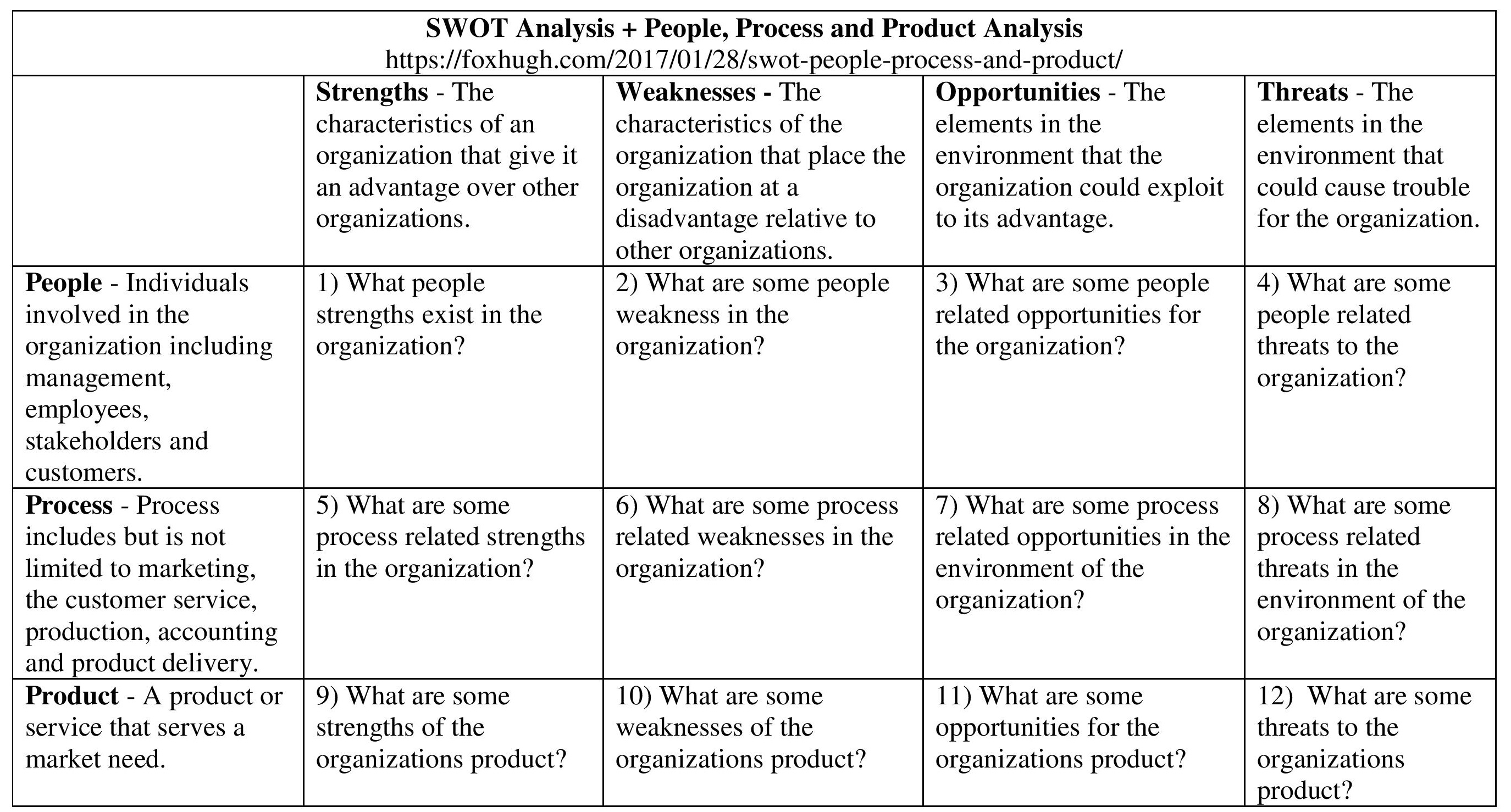 Swotysis People Process And Productysis