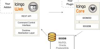 How to monitor hosts using Icinga