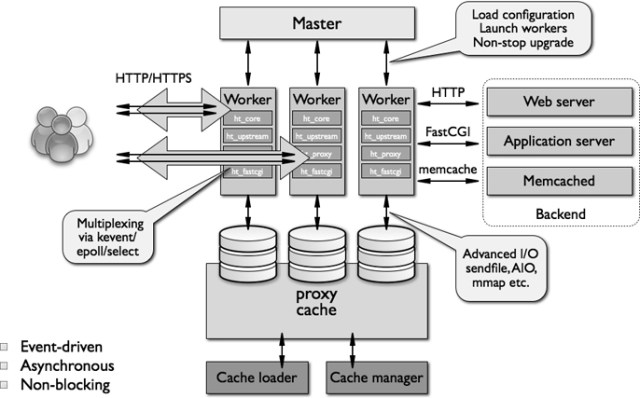 Apache vs Nginx Architecture - Explained - FoxuTech