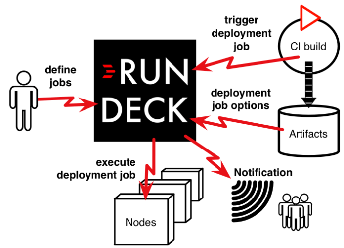 Rundeck operation