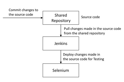 automate-testing-devops-interview-questions