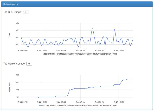 sub containers - cAdvisor