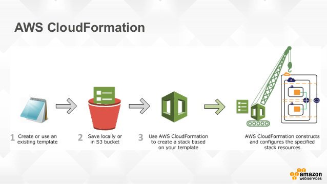 How AWS CloudFormation Works - AWS CloudFormation Tutorial
