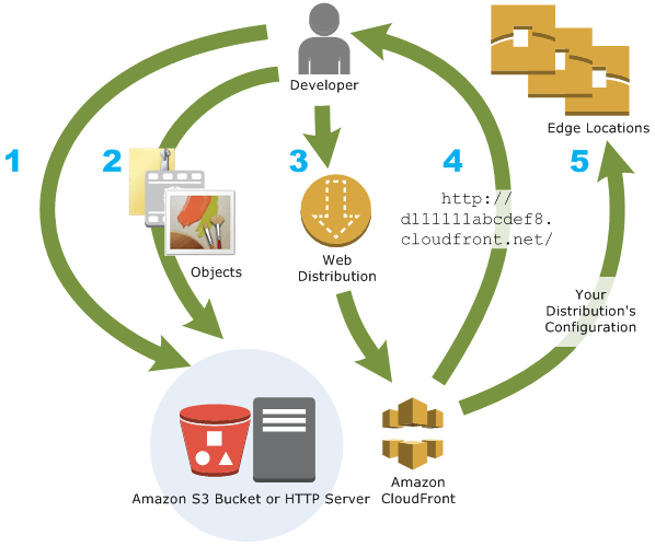 How cloudfront works