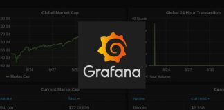 How to Setup Grafana Alert Notification