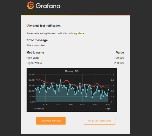 grafana alert mail