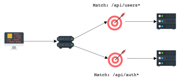 host and path based routing