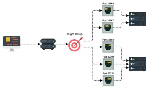 Dynamic Ports in loadbalancer