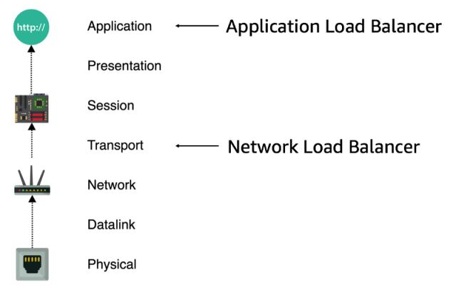 Loadbalancer OSI