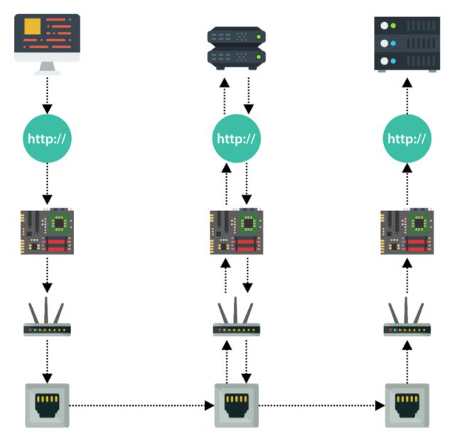 level 7 application load balancer network communication