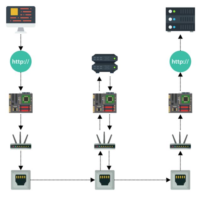 level 4 network load balancer