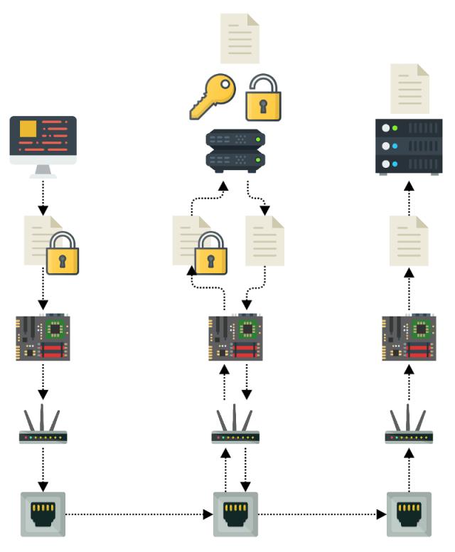 level 7 application load balancer is SSL/TLS termination