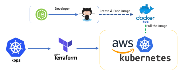 Deploy node Application on AWS with Kubernetes - FoxuTech