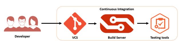 Continuous integration Flow