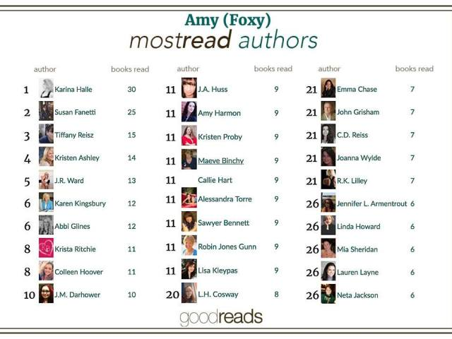 My most read authors!