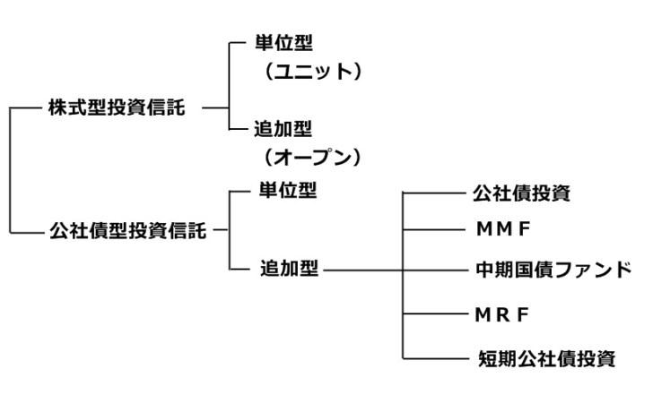公募投資信託の分類