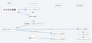 プロセスマップ